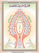 read Noorani Qaida Version Six page 06